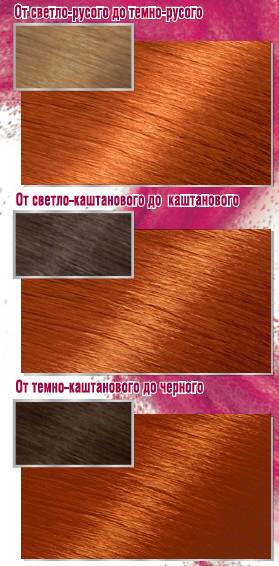 Garnier Стойкая крем-краска для волос Color Sensation, Роскошь цвета, Коллекция Янтарные рыжие, оттенок 7.40, Янтарный Ярко-Рыжий, 110 мл