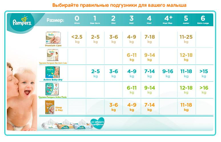 Pampers Подгузниким Active Baby-dry 11-18 кг (размер 5) 126 шт