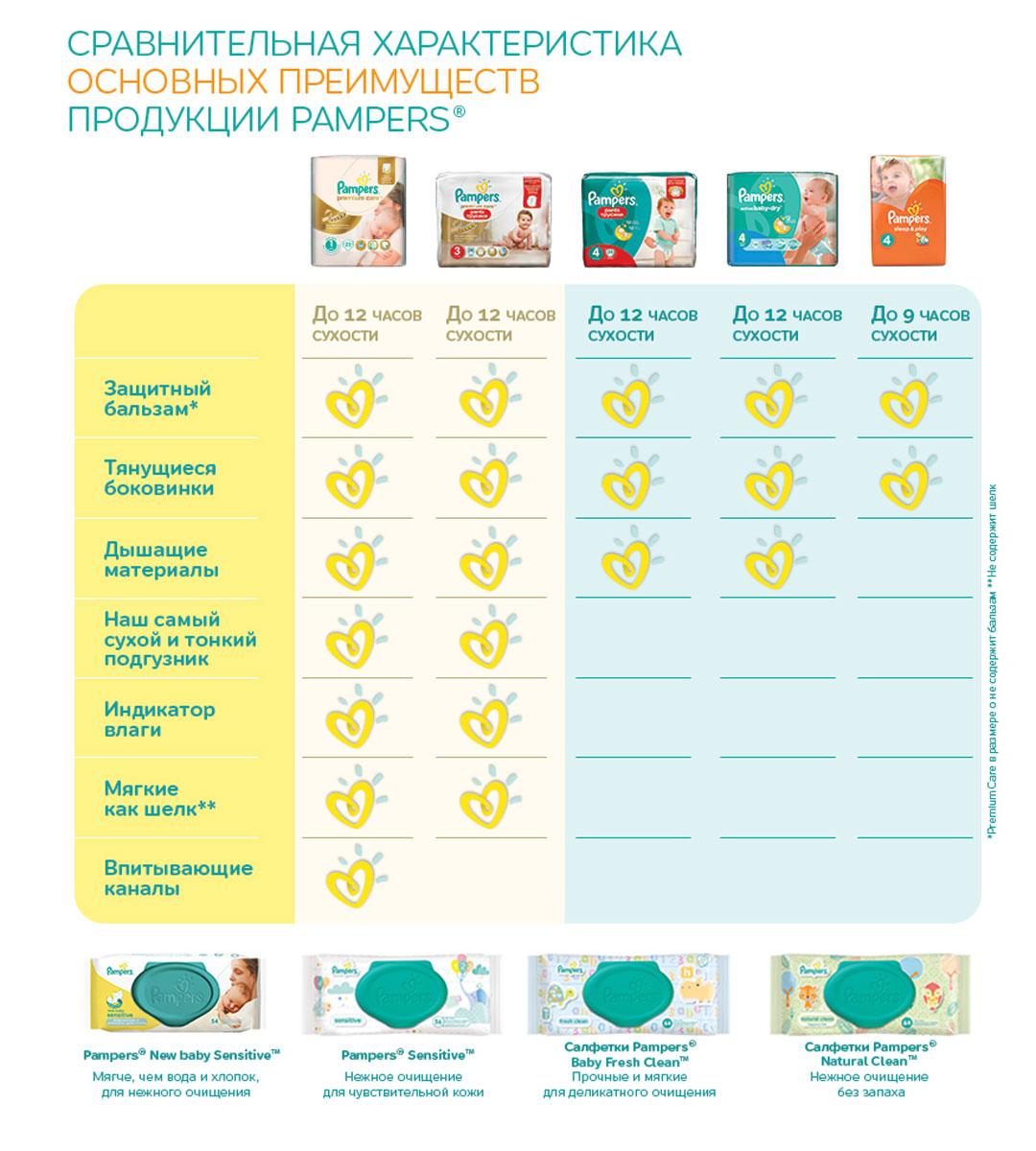 Pampers Подгузники Sleep & Play 3-6 кг (размер 2) 88 шт