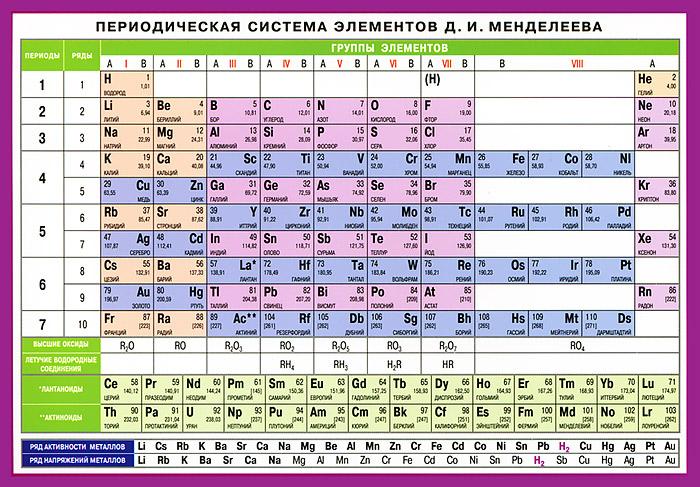 Периодическая система элементов Д. И. Менделеева. Наглядное пособие