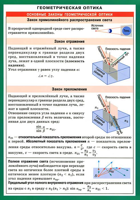 Геометрическая оптика. Наглядно-раздаточное пособие