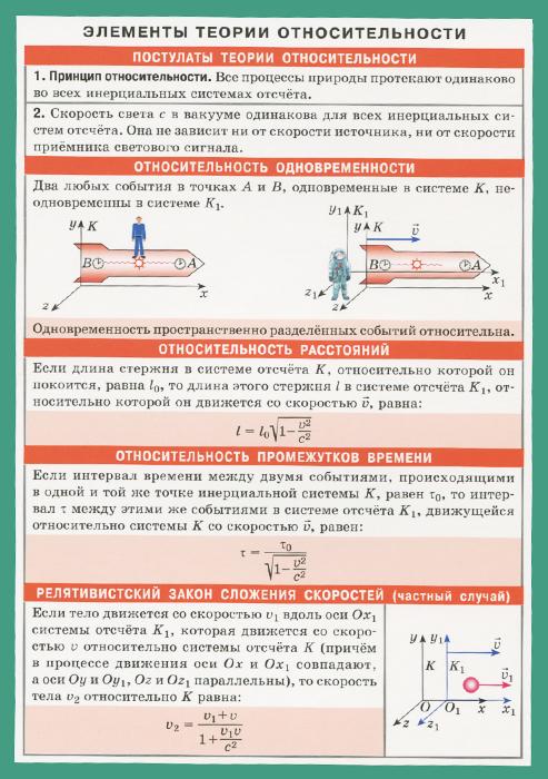 Элементы теории относительности. Справочные материалы