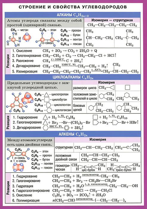 Строение и свойства углеводородов. Справочные материалы