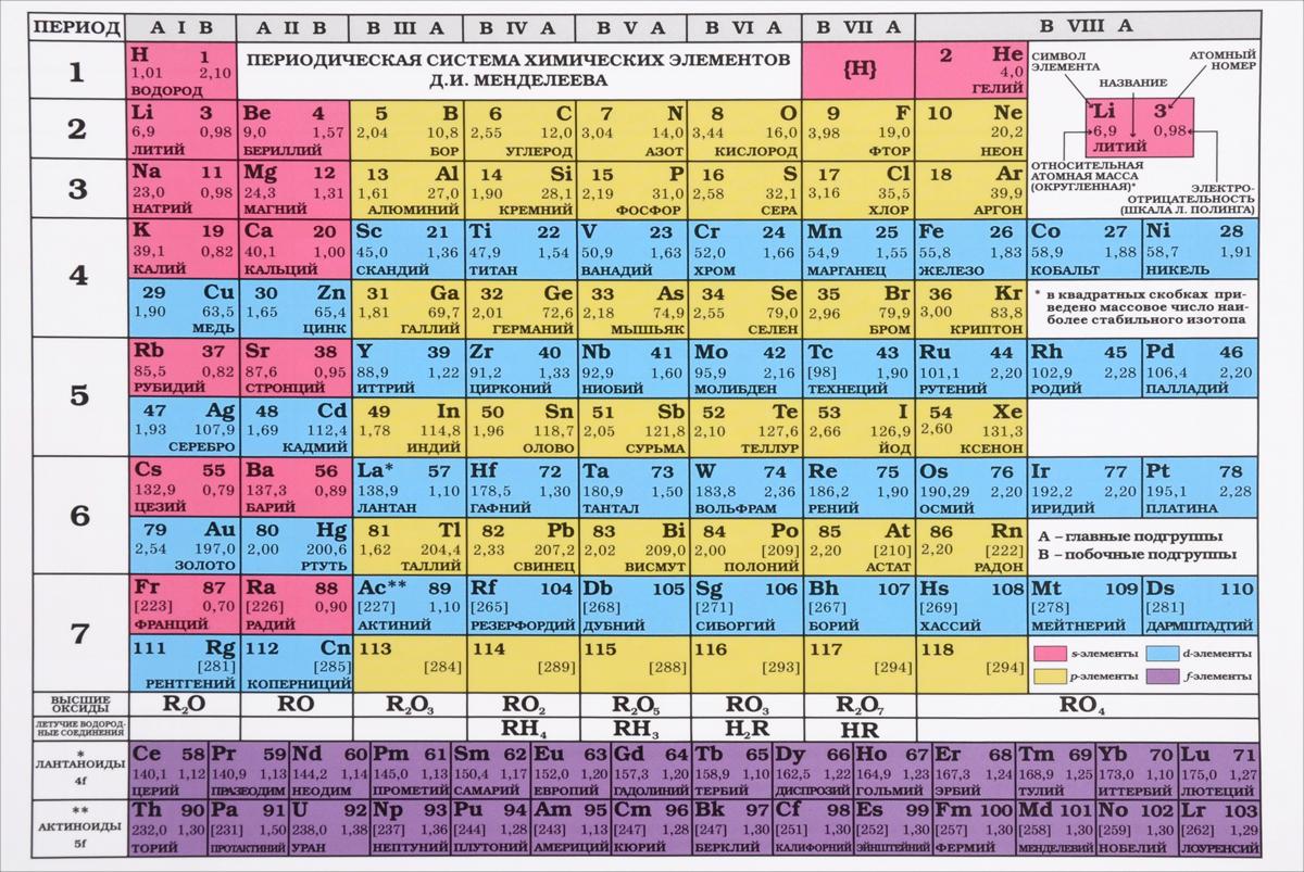 Периодическая система химических элементов Д. И. Менделеева. Растворимость кислот, оснований, солей в воде и цвет вещества